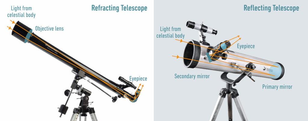 Comparison infographic of telescopes