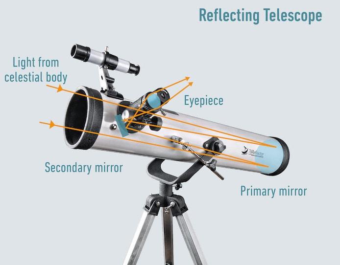 Reflecting Telescope diagram
