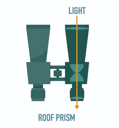 Roof prism diagram