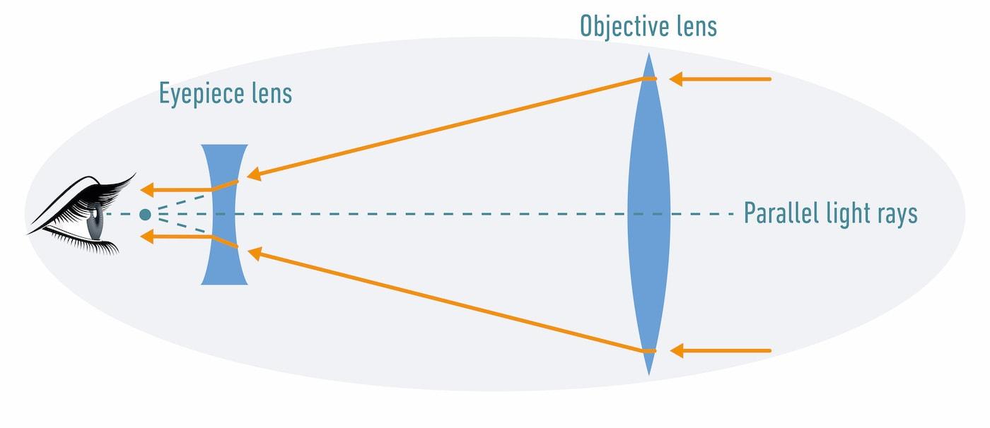 Binocular lens system