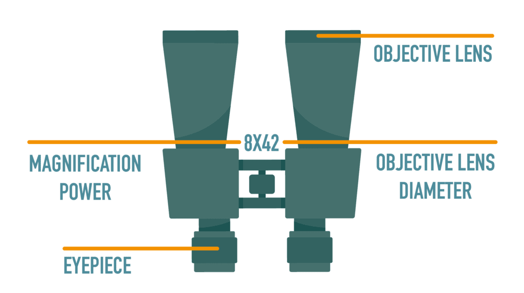 Binoculars overview diagram