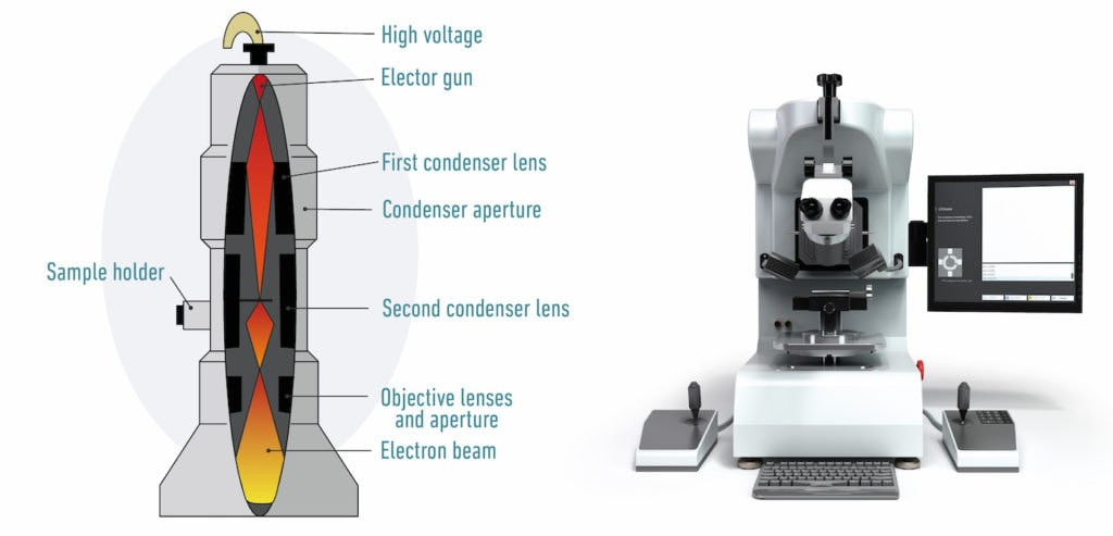 Electron microscope diagram