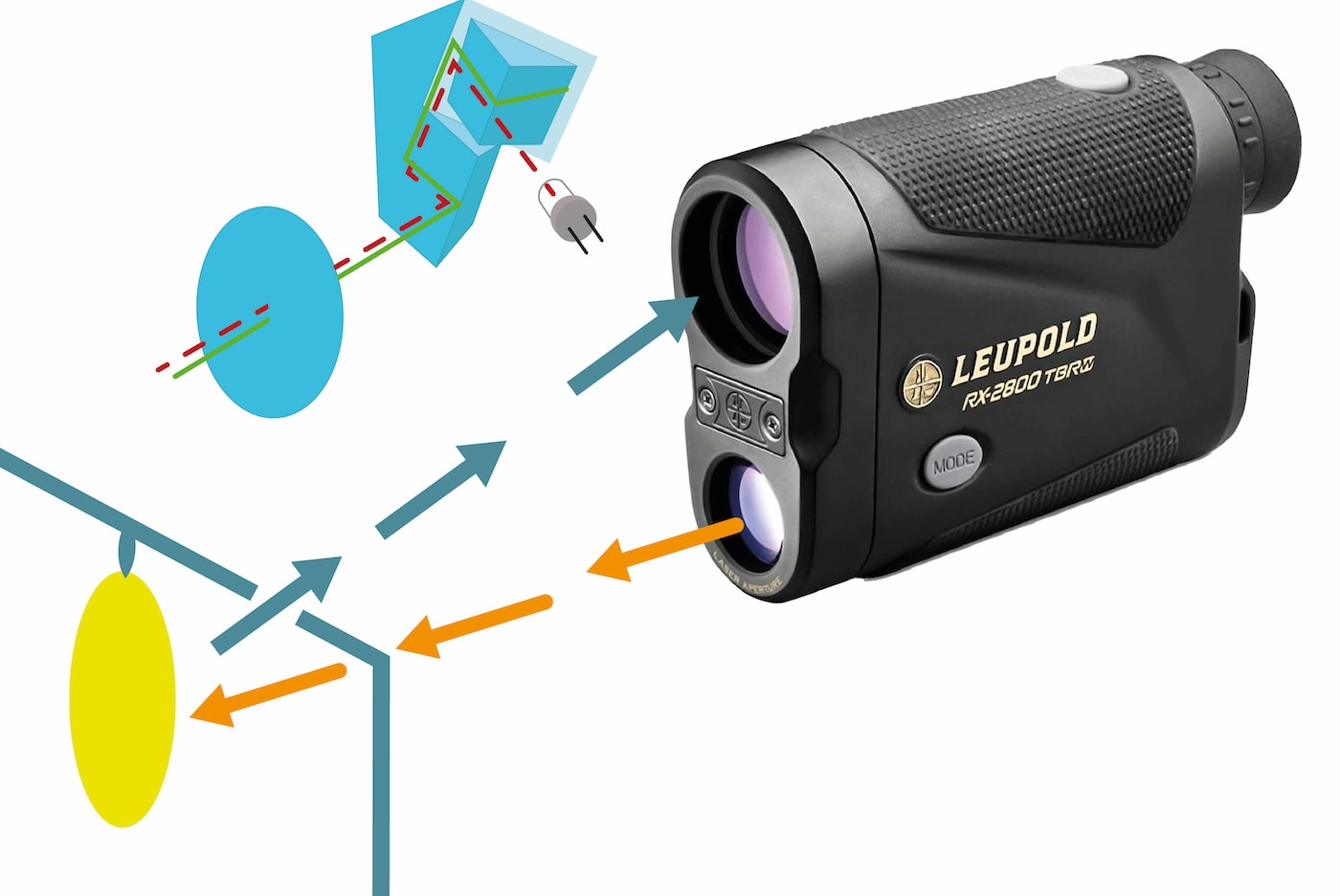 How a rangefinder works