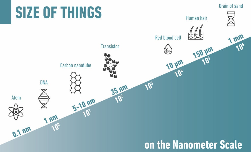 The size of things on the nanometer scale v2