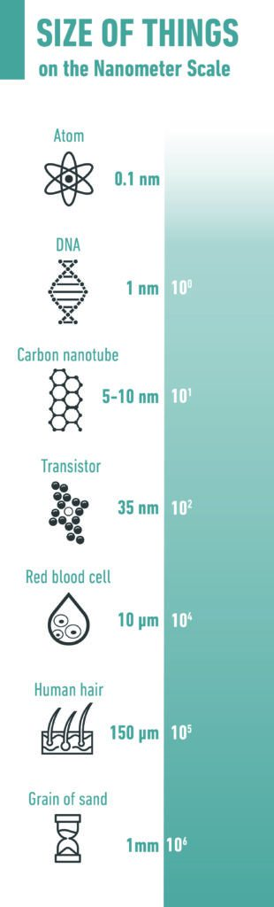 The size of things on the nanometer scale