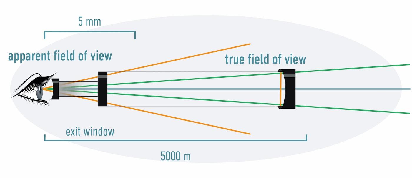 Telescope field of view